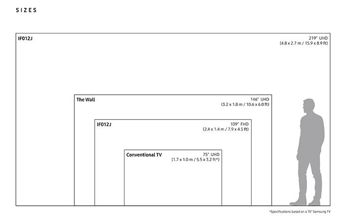 Kích thước The Wall & IF Series